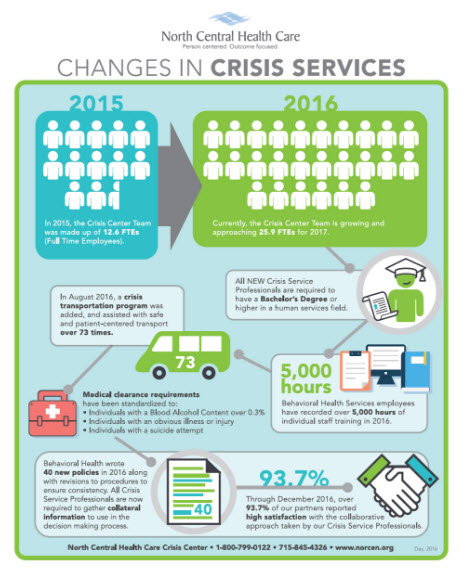 Changes in Crisis Services Diagram