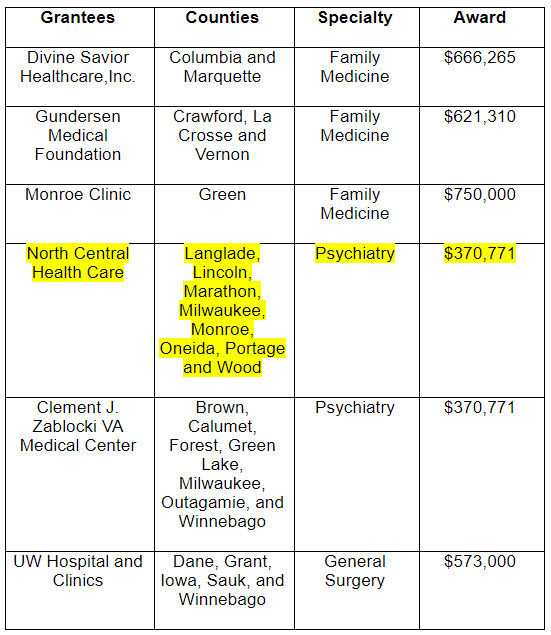 Funding Chart to Support GME Programs