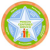 NCHC Person Centered Service Logo