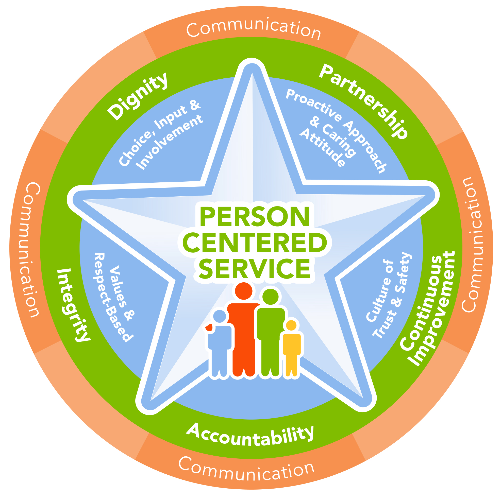 Person Centered Service logo
